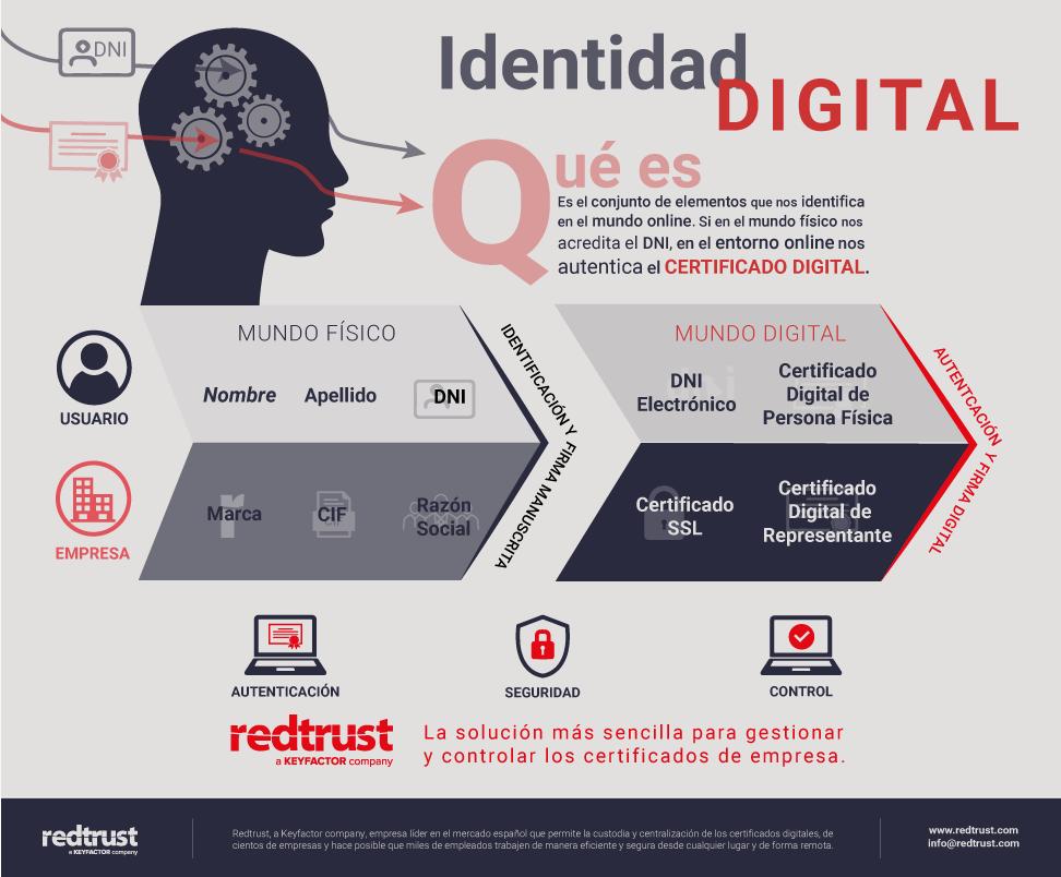 Infografía Identidad Digital Redtrust