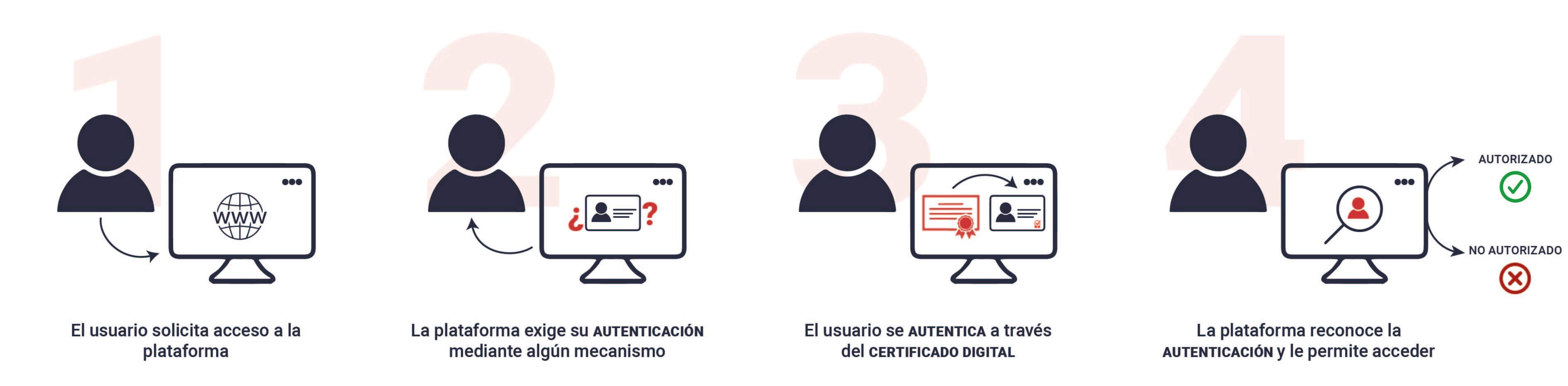 mecanismo-autenticacion-certificado-digital