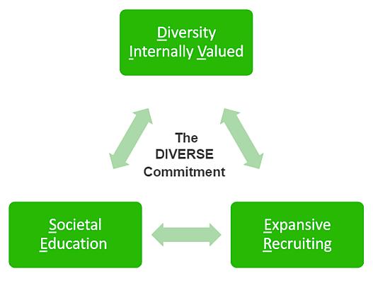 Keyfactor-DIVERSE-Commitment