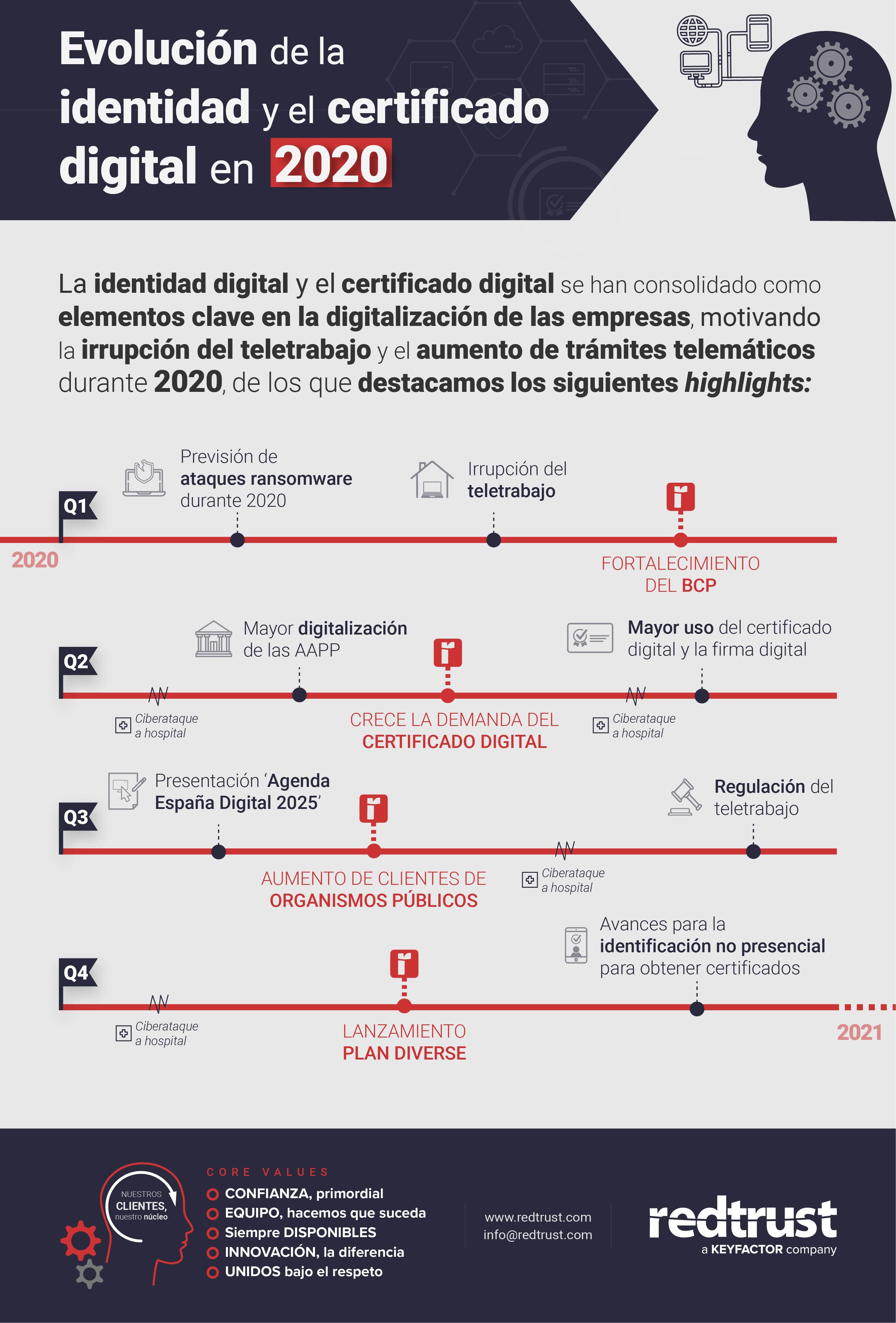 https://redtrust.com/wp-content/uploads/2020/12/infografia-evolucion-identidad-digital-certificado-digital-2020-redtrust.jpg