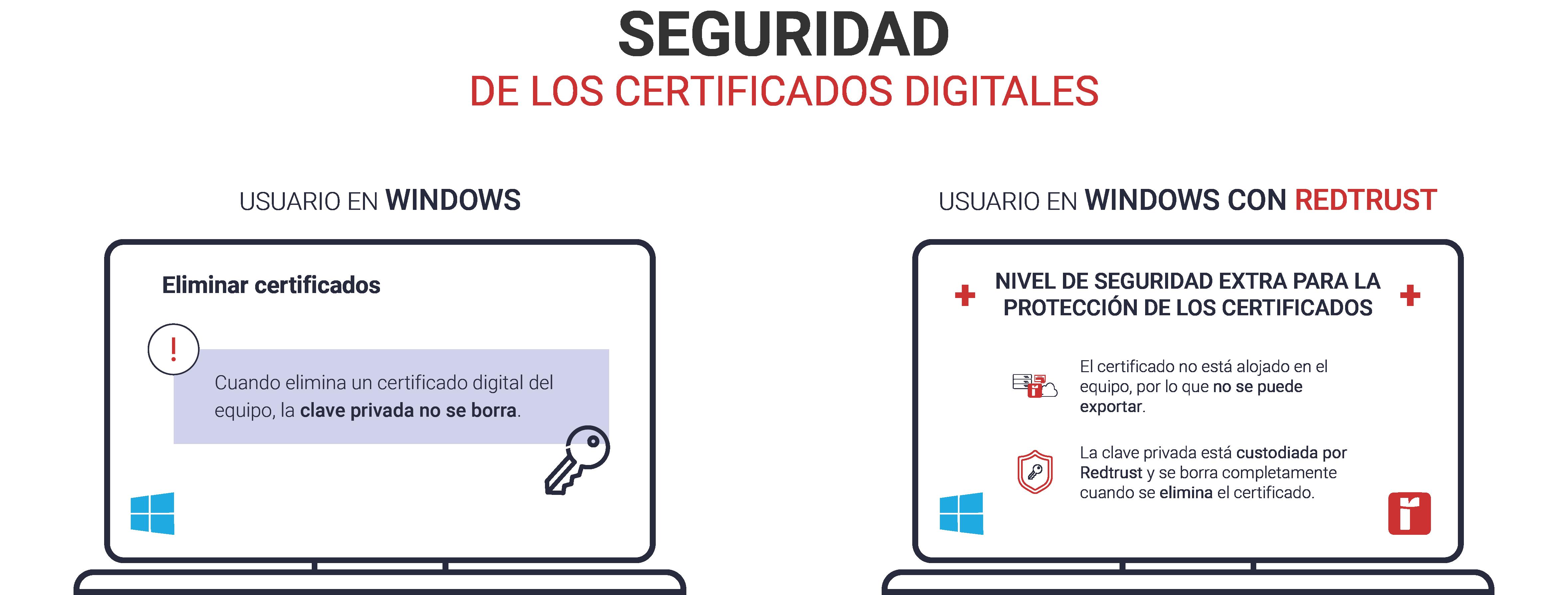 seguridad-certificado-digital-windows-redtrust
