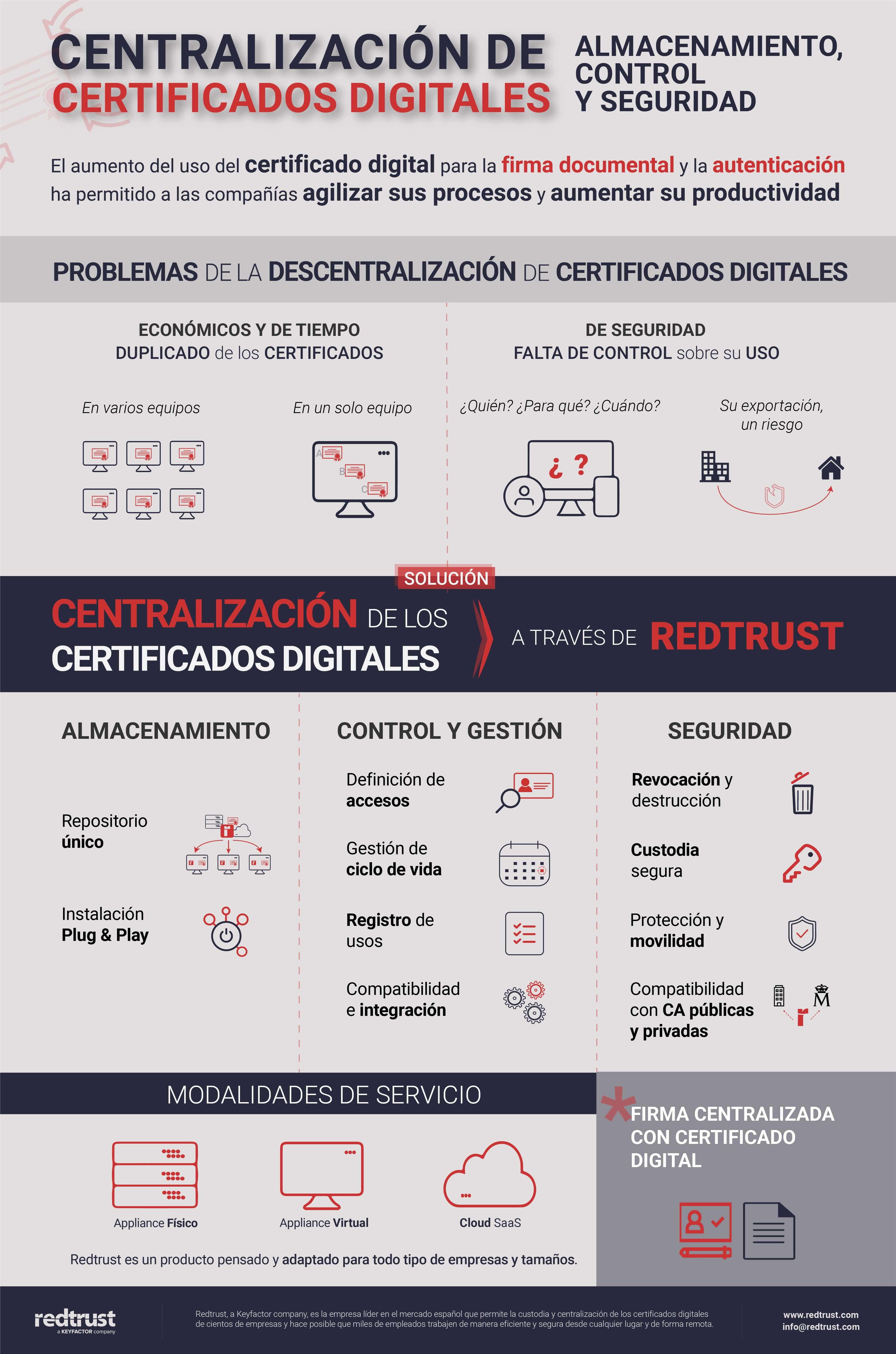 centralizacion-certificados-digitales-redtrust-infografia