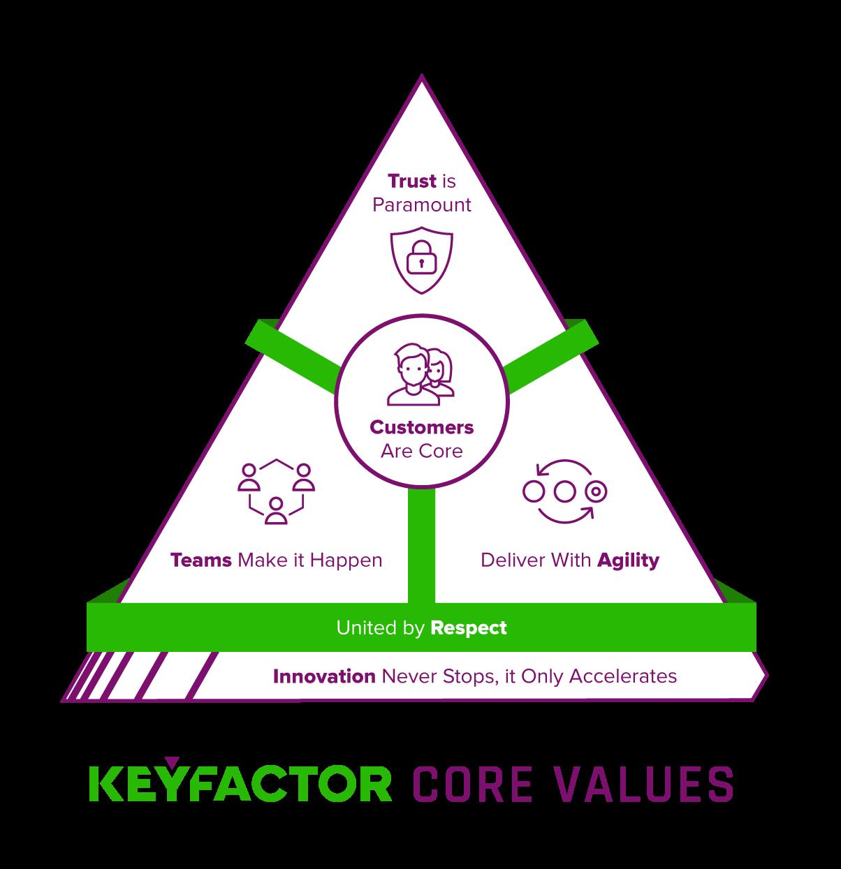 core-values-redtrust-keyfactor